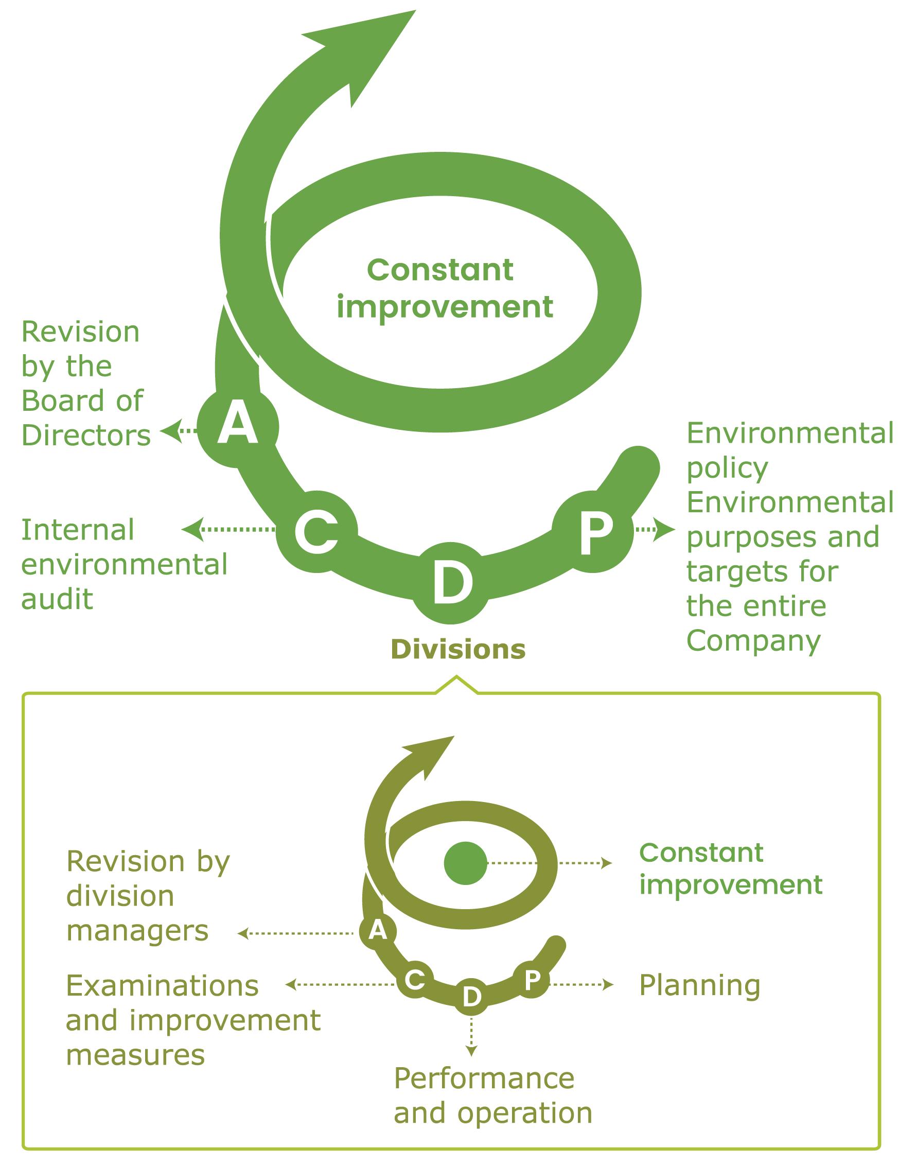 ITOKI Sustainability and Continuality | ITOKI Global